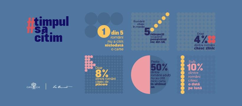 Statistici privind cititul în România sursa: Asociația Curtea Veche