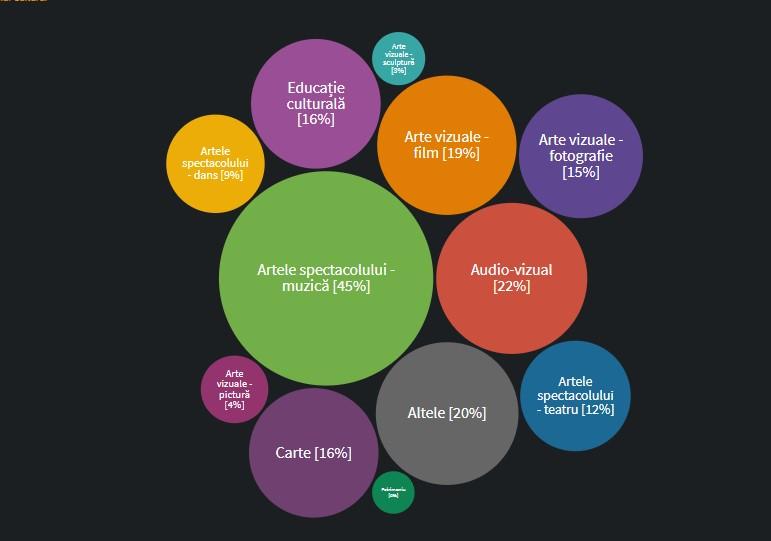 Societățile comerciale distribuite în funcție de domeniul de activitate/ sursa: INCFC